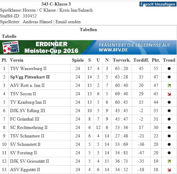 Spvgg Pittenhart Abt Fussball Tabellen